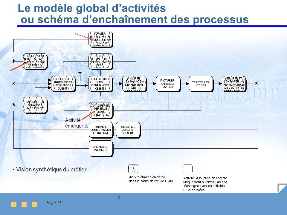 Page 14 Le modèle global dactivités ou schéma denchaînement des processus Vision synthétique du métier Activité émergente