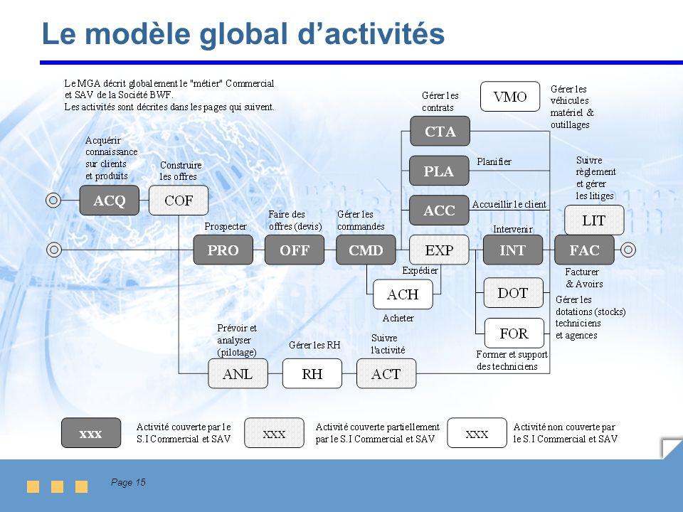 Page 15 Le modèle global dactivités