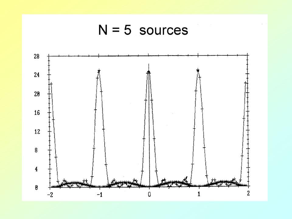 En résumé : pour N sources synchrones, de longueur donde et équidistantes de a Les maxima principaux ont lieu dans les directions telles que : Les minima nuls ont lieu dans les directions telles que : Exemple de 4 sources séparées de a = /2