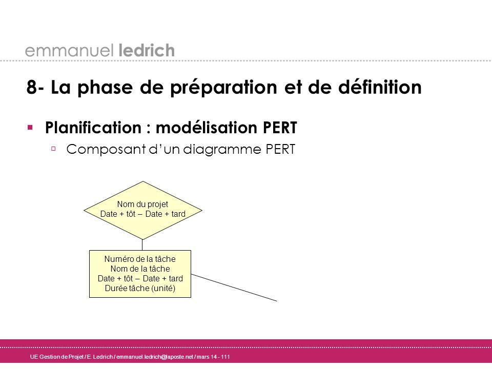 UE Gestion de Projet / E. Ledrich / emmanuel.ledrich@laposte.net / mars 14 - 111 8- La phase de préparation et de définition Planification : modélisat