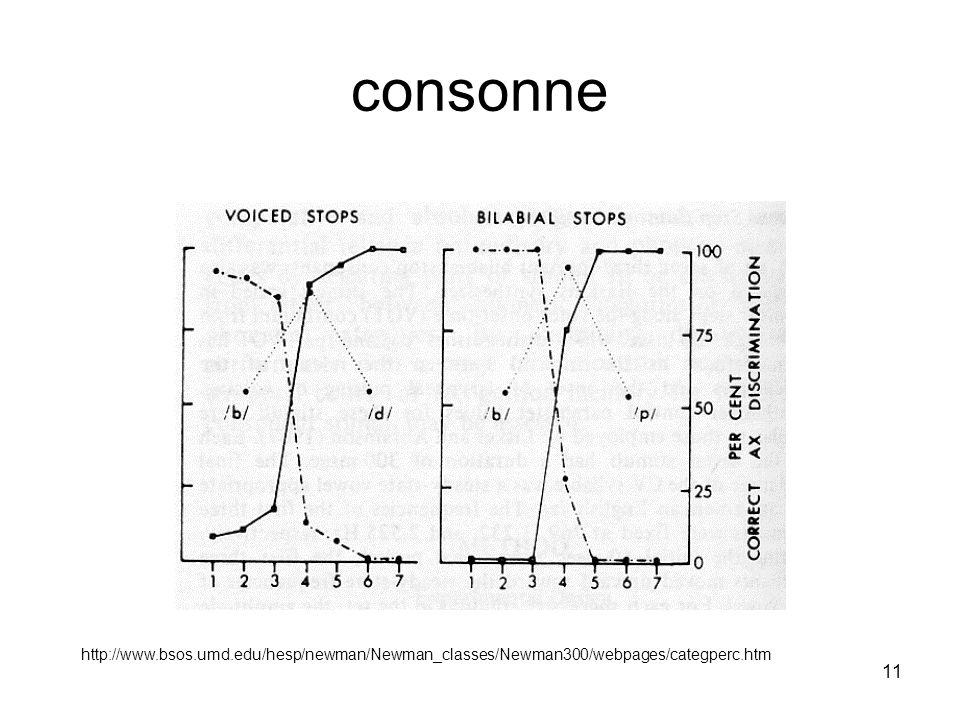 11 consonne http://www.bsos.umd.edu/hesp/newman/Newman_classes/Newman300/webpages/categperc.htm