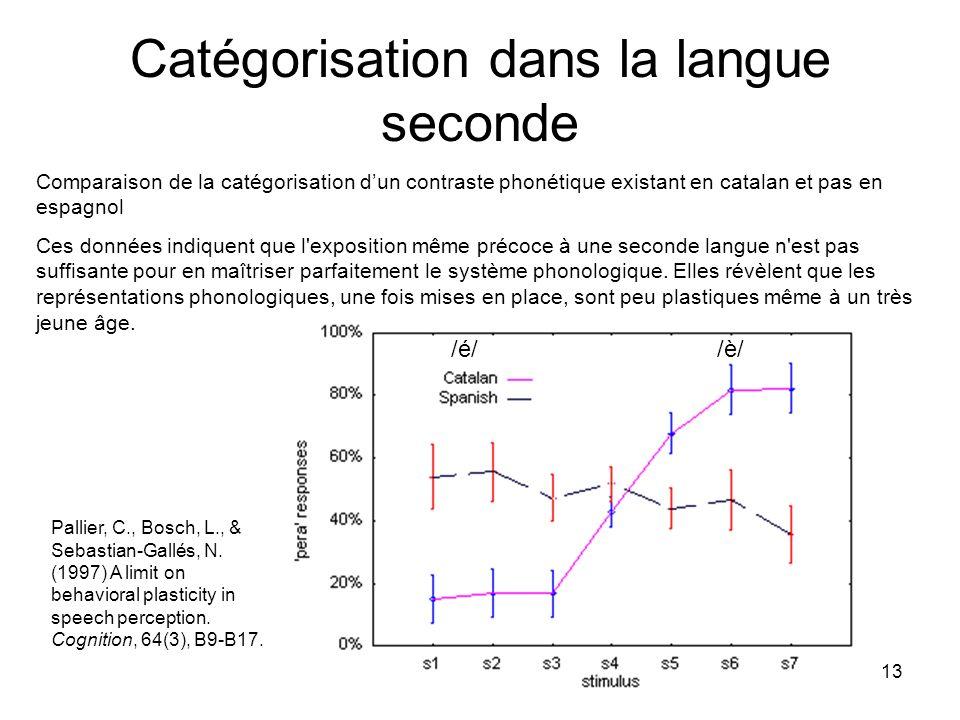 13 Catégorisation dans la langue seconde /é/ /è/ Comparaison de la catégorisation dun contraste phonétique existant en catalan et pas en espagnol Ces