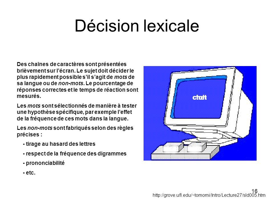16 Décision lexicale Des chaînes de caractères sont présentées brièvement sur lécran. Le sujet doit décider le plus rapidement possible sil sagit de m
