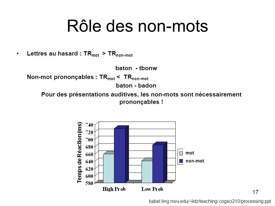 17 mot non-mot Temps de Réaction (ms) Rôle des non-mots Lettres au hasard : TR mot > TR non-mot baton - tbonw Non-mot prononçables : TR mot < TR non-m