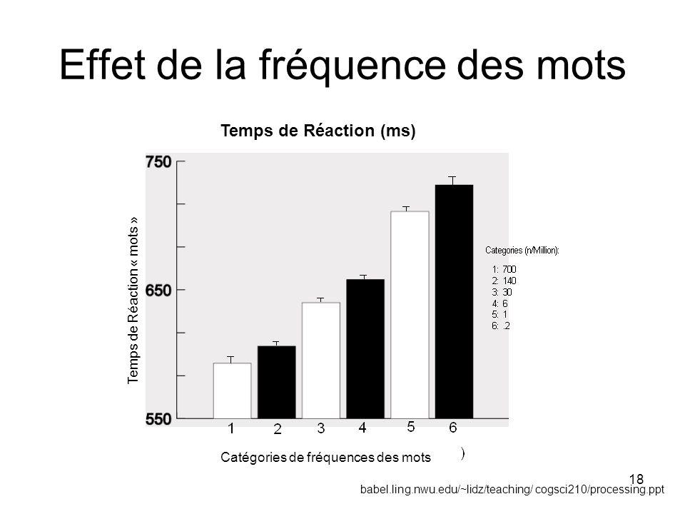 18 Effet de la fréquence des mots Temps de Réaction (ms) babel.ling.nwu.edu/~lidz/teaching/ cogsci210/processing.ppt Catégories de fréquences des mots