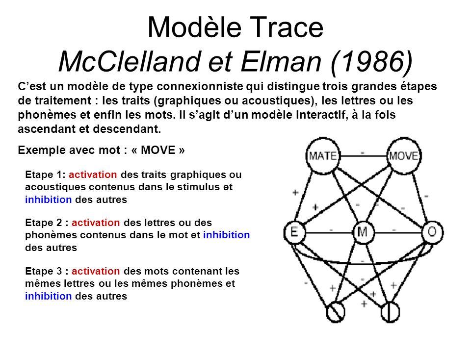 22 Modèle Trace McClelland et Elman (1986) Cest un modèle de type connexionniste qui distingue trois grandes étapes de traitement : les traits (graphi