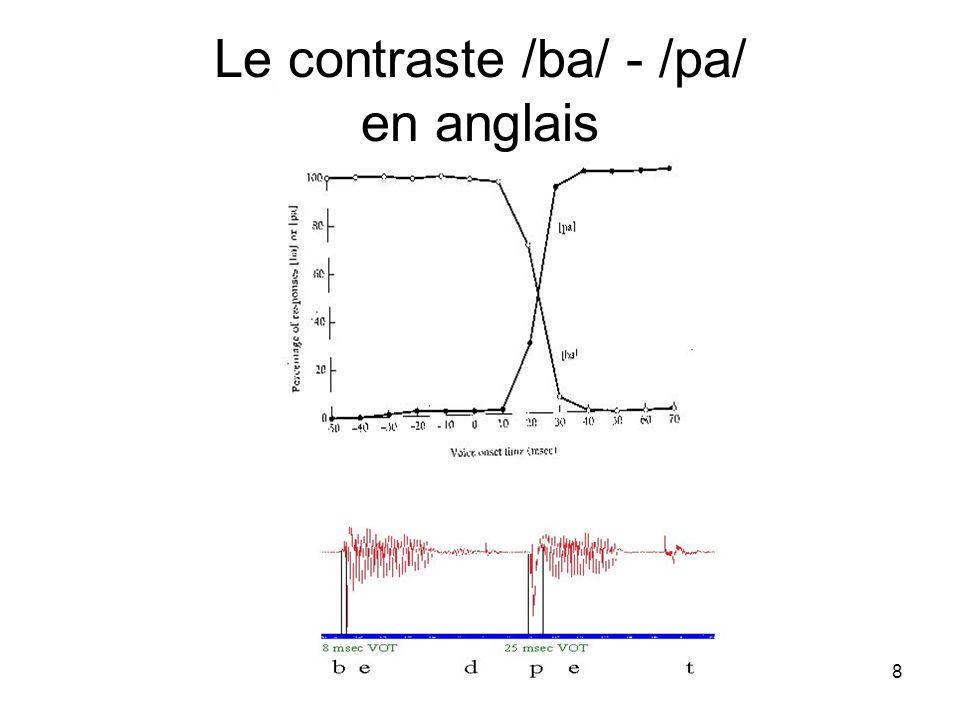 8 Le contraste /ba/ - /pa/ en anglais
