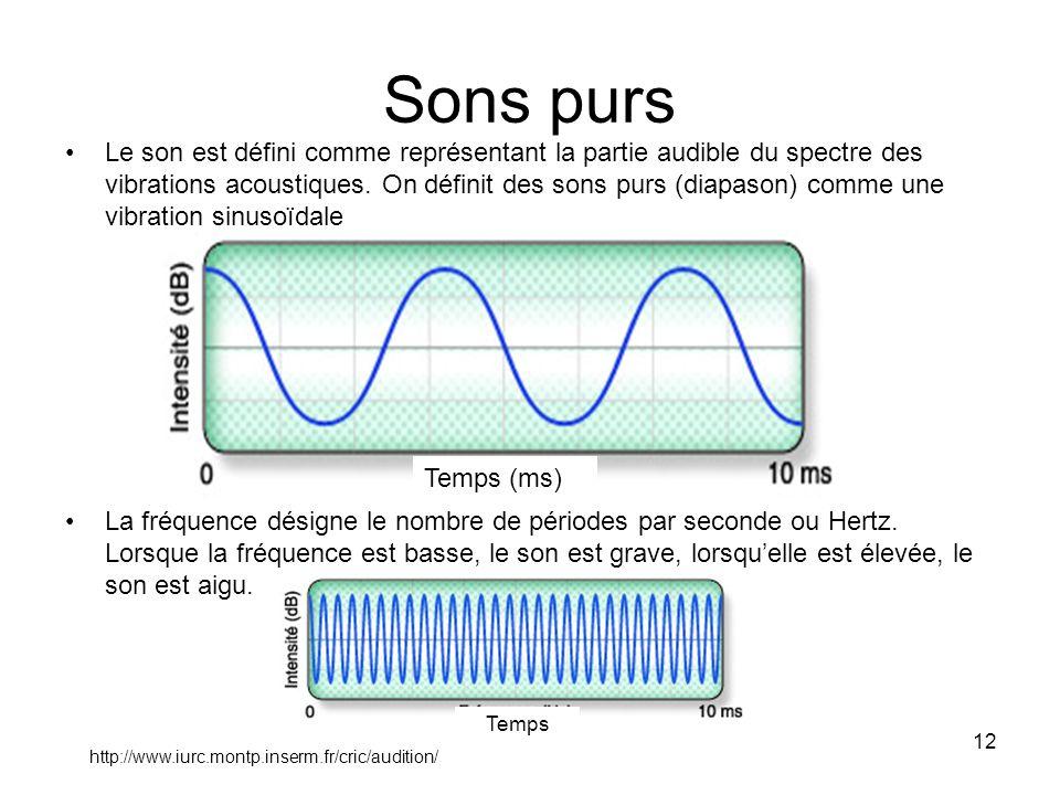 12 Sons purs Le son est défini comme représentant la partie audible du spectre des vibrations acoustiques. On définit des sons purs (diapason) comme u