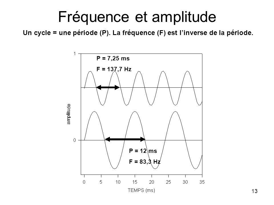 13 Fréquence et amplitude dun son pur P = 7,25 ms F = 137,7 Hz P = 12 ms F = 83,3 Hz Un cycle = une période (P). La fréquence (F) est linverse de la p