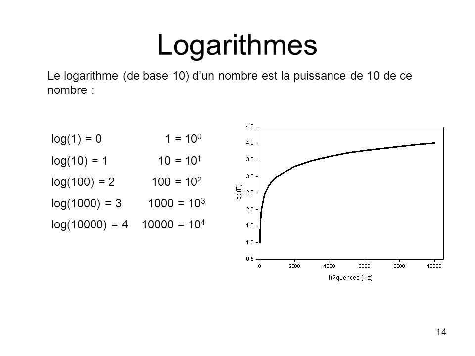 14 Logarithmes log(1) = 0 1 = 10 0 log(10) = 1 10 = 10 1 log(100) = 2 100 = 10 2 log(1000) = 3 1000 = 10 3 log(10000) = 4 10000 = 10 4 Le logarithme (de base 10) dun nombre est la puissance de 10 de ce nombre :