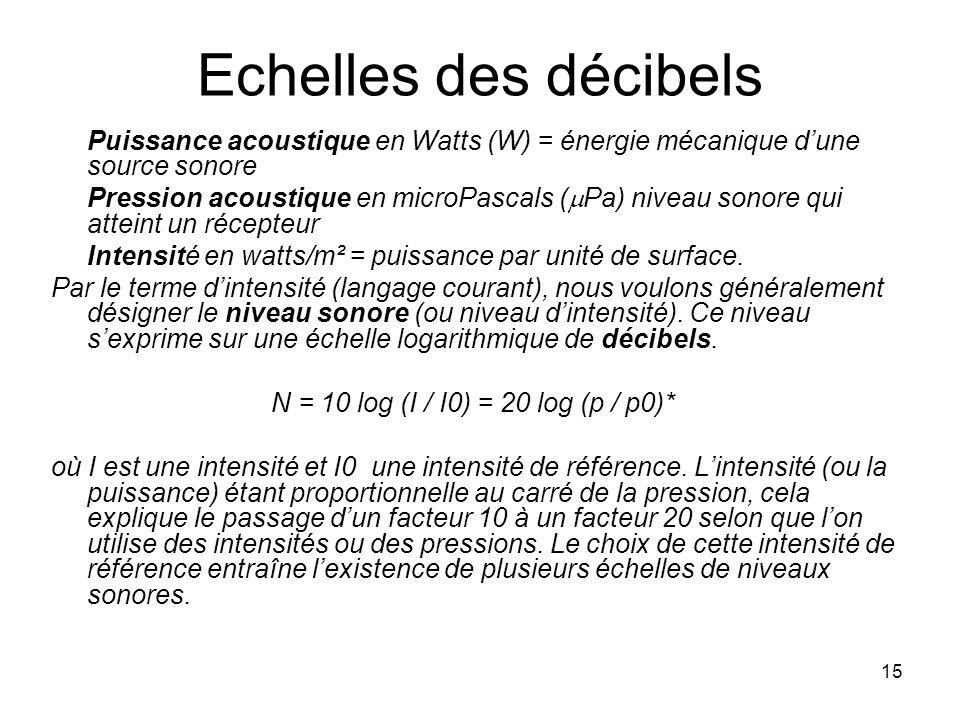 15 Echelles des décibels Puissance acoustique en Watts (W) = énergie mécanique dune source sonore Pression acoustique en microPascals ( Pa) niveau sonore qui atteint un récepteur Intensité en watts/m² = puissance par unité de surface.
