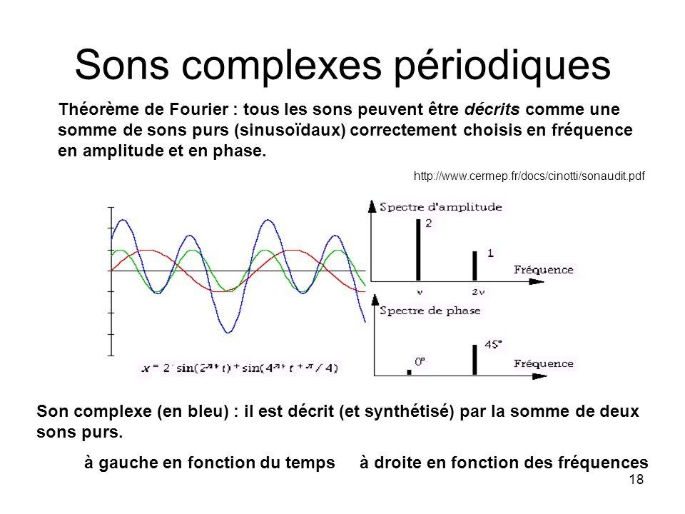 18 Sons complexes périodiques Théorème de Fourier : tous les sons peuvent être décrits comme une somme de sons purs (sinusoïdaux) correctement choisis en fréquence en amplitude et en phase.