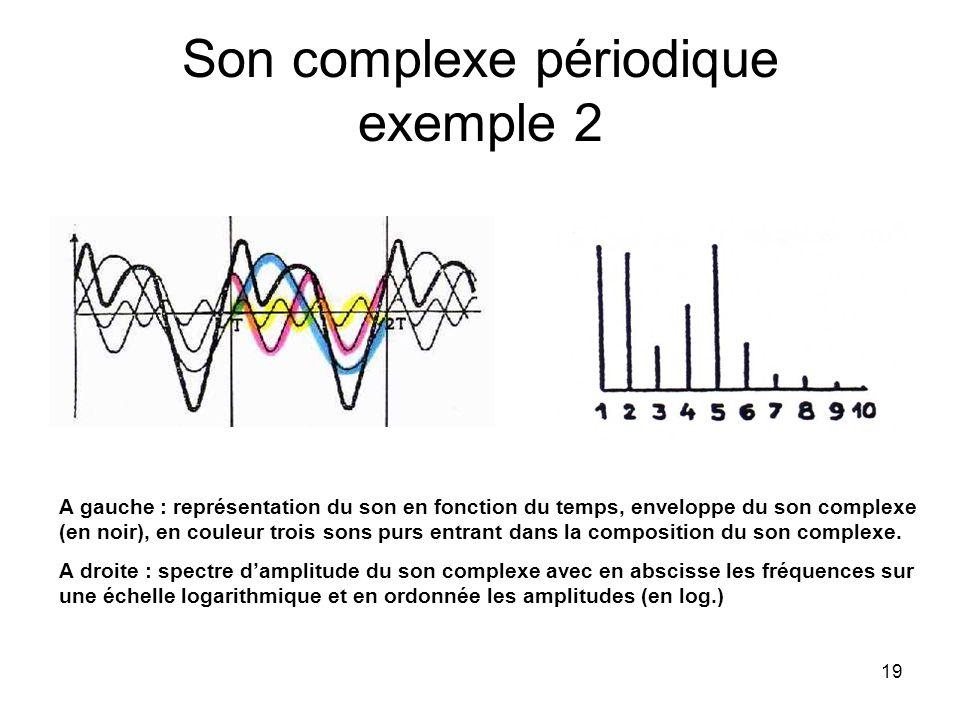19 Son complexe périodique exemple 2 A gauche : représentation du son en fonction du temps, enveloppe du son complexe (en noir), en couleur trois sons purs entrant dans la composition du son complexe.