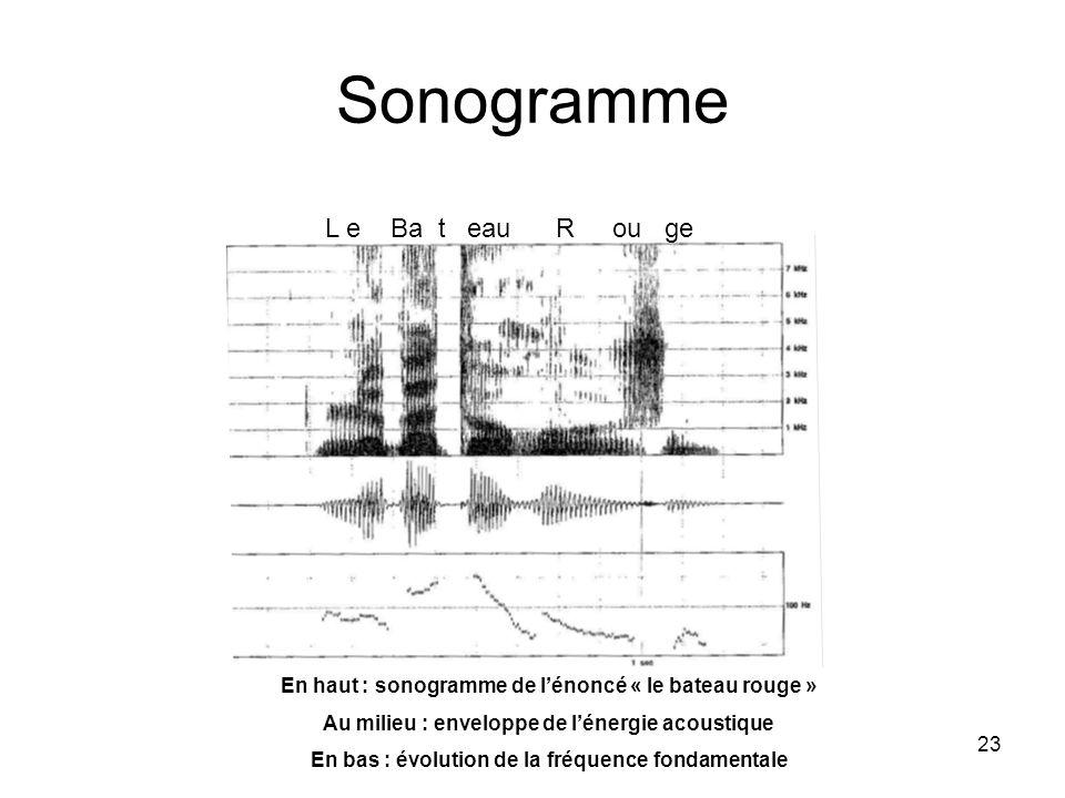 23 Sonogramme L e Ba t eau R ou ge En haut : sonogramme de lénoncé « le bateau rouge » Au milieu : enveloppe de lénergie acoustique En bas : évolution de la fréquence fondamentale