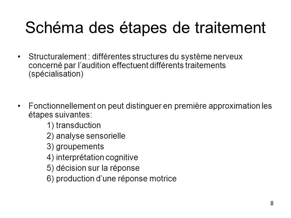 8 Schéma des étapes de traitement Structuralement : différentes structures du système nerveux concerné par laudition effectuent différents traitements