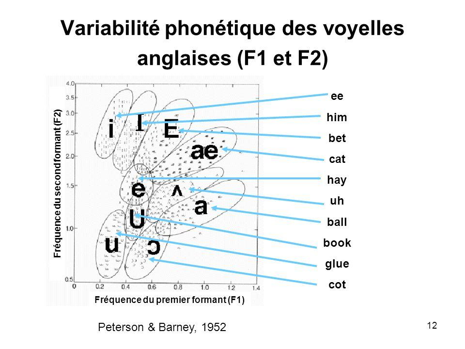 12 Variabilité phonétique des voyelles anglaises (F1 et F2) Fréquence du premier formant (F1) Fréquence du second formant (F2) ee him bet cat hay uh b
