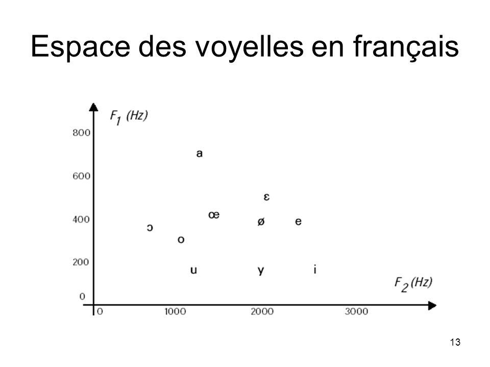 13 Espace des voyelles en français