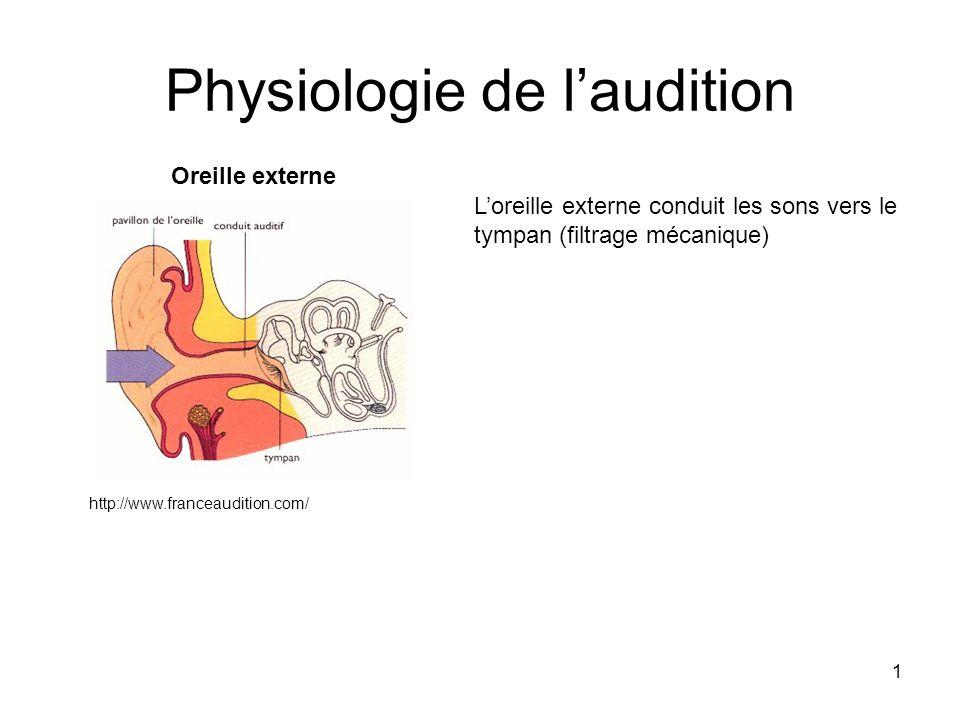 1 Physiologie de laudition http://www.franceaudition.com/ Oreille externe Loreille externe conduit les sons vers le tympan (filtrage mécanique)