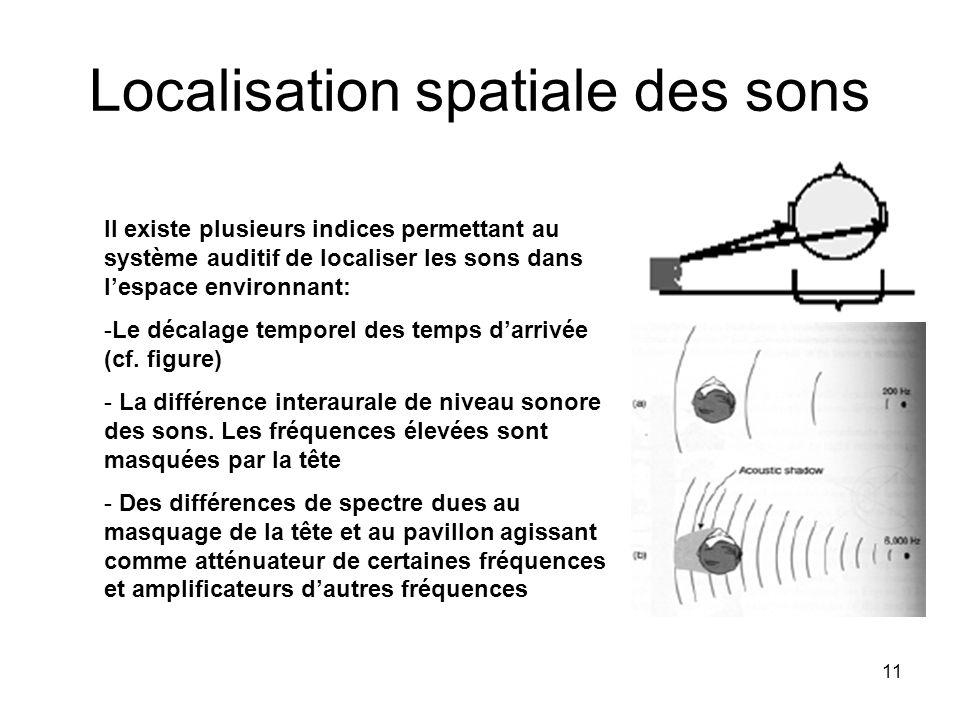 11 Localisation spatiale des sons Il existe plusieurs indices permettant au système auditif de localiser les sons dans lespace environnant: -Le décala