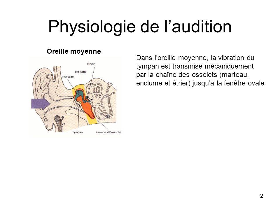 2 Physiologie de laudition Dans loreille moyenne, la vibration du tympan est transmise mécaniquement par la chaîne des osselets (marteau, enclume et é