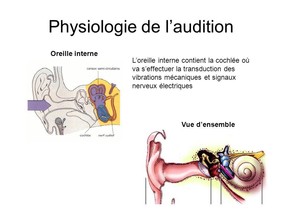 3 Physiologie de laudition Oreille interne Loreille interne contient la cochlée où va seffectuer la transduction des vibrations mécaniques et signaux