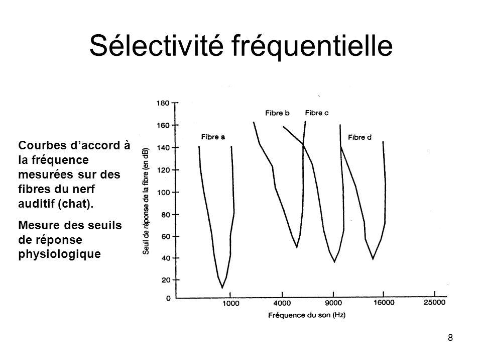 8 Sélectivité fréquentielle Courbes daccord à la fréquence mesurées sur des fibres du nerf auditif (chat). Mesure des seuils de réponse physiologique