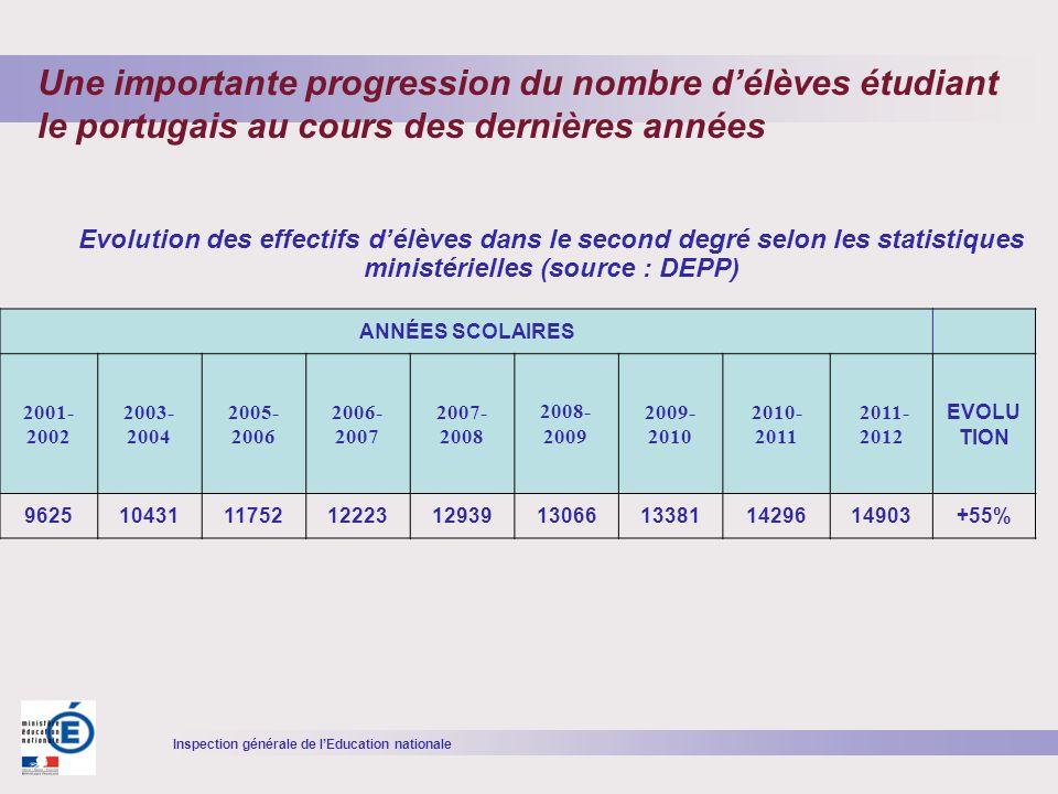 Inspection générale de lEducation nationale Source : Ministère de lEducation nationale - DEPP Une importante progression du nombre délèves étudiant le portugais au cours des dernières années