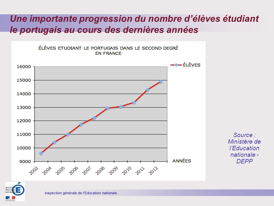 Inspection générale de lEducation nationale Source : Ministère de lEducation nationale - DEPP Une importante progression du nombre délèves étudiant le