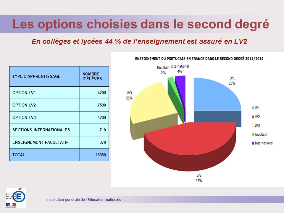 Inspection générale de lEducation nationale En collèges et lycées 44 % de lenseignement est assuré en LV2 Les options choisies dans le second degré TYPE DAPPRENTISSAGE NOMBRE DÉLÈVES OPTION LV14200 OPTION LV27500 OPTION LV34200 SECTIONS INTERNATIONALES710 ENSEIGNEMENT FACULTATIF370 TOTAL16980