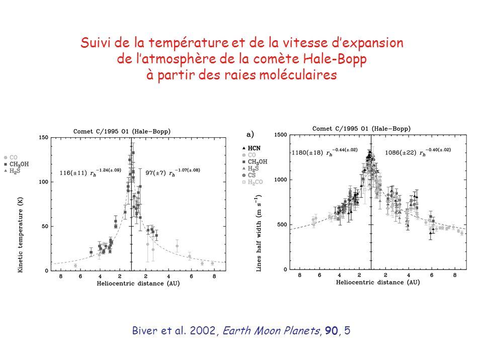 Suivi de la température et de la vitesse dexpansion de latmosphère de la comète Hale-Bopp à partir des raies moléculaires Biver et al.