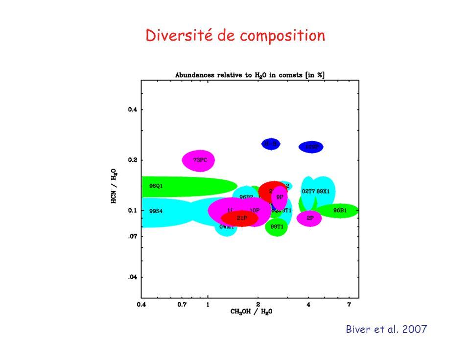 Diversité de composition Biver et al. 2007