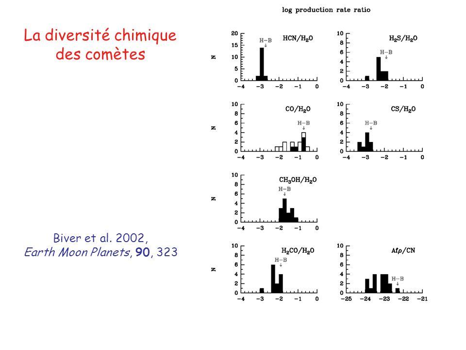 La diversité chimique des comètes Biver et al. 2002, Earth Moon Planets, 90, 323