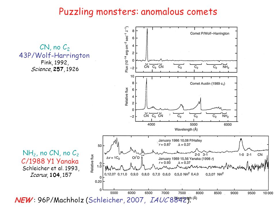 Puzzling monsters: anomalous comets CN, no C 2 43P/Wolf-Harrington Fink, 1992, Science, 257, 1926 NH 2, no CN, no C 2 C/1988 Y1 Yanaka Schleicher et al.