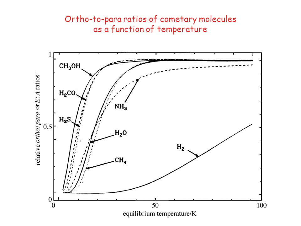 Ortho-to-para ratios of cometary molecules as a function of temperature