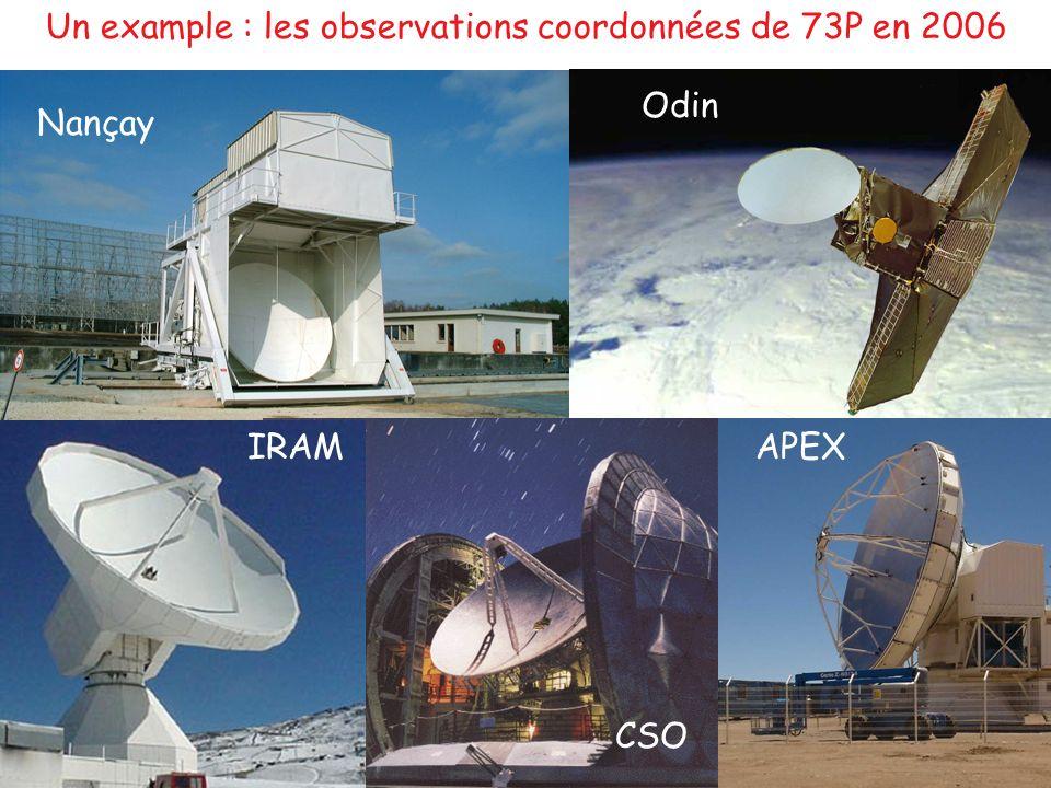Un example : les observations coordonnées de 73P en 2006 Nançay APEXIRAM CSO Odin