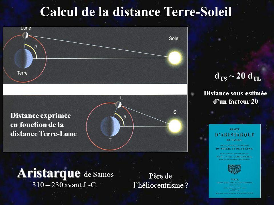 Calcul de la distance Terre-Soleil Distance exprimée en fonction de la distance Terre-Lune Aristarque Aristarque de Samos 310 – 230 avant J.-C. Père d