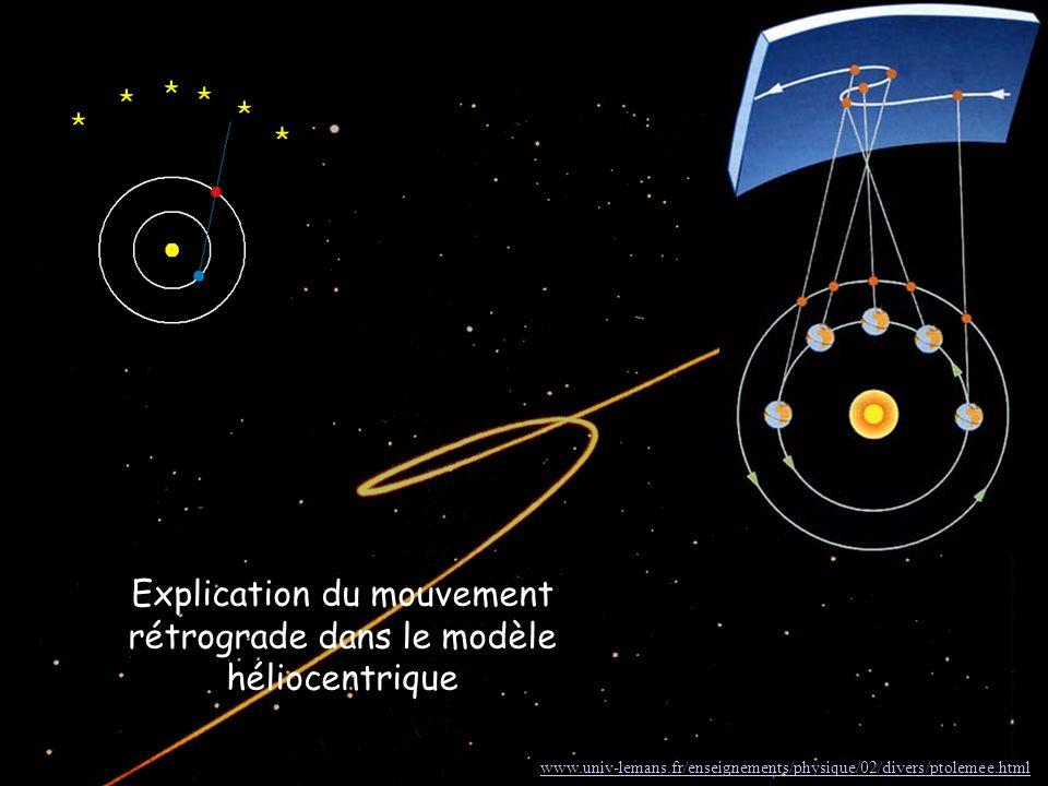 Explication du mouvement rétrograde dans le modèle héliocentrique http:// www.univ-lemans.fr/enseignements/physique/02/divers/ptolemee.html www.univ-l