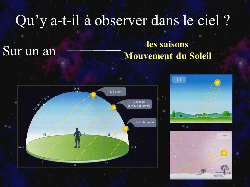 Quy a-t-il à observer dans le ciel ? Sur un an les saisons Mouvement du Soleil