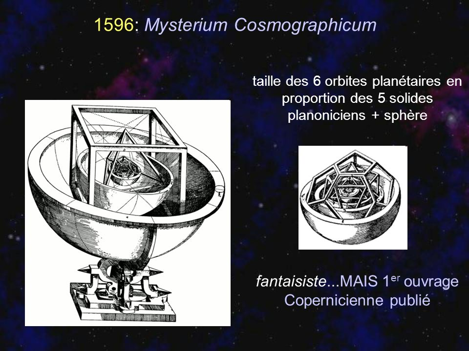 1596: Mysterium Cosmographicum taille des 6 orbites planétaires en proportion des 5 solides planoniciens + sphère fantaisiste...MAIS 1 er ouvrage Cope