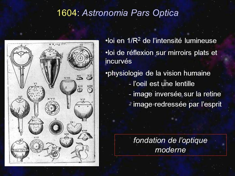 1604: Astronomia Pars Optica loi en 1/R 2 de lintensité lumineuse loi de réflexion sur mirroirs plats et incurvés physiologie de la vision humaine - l