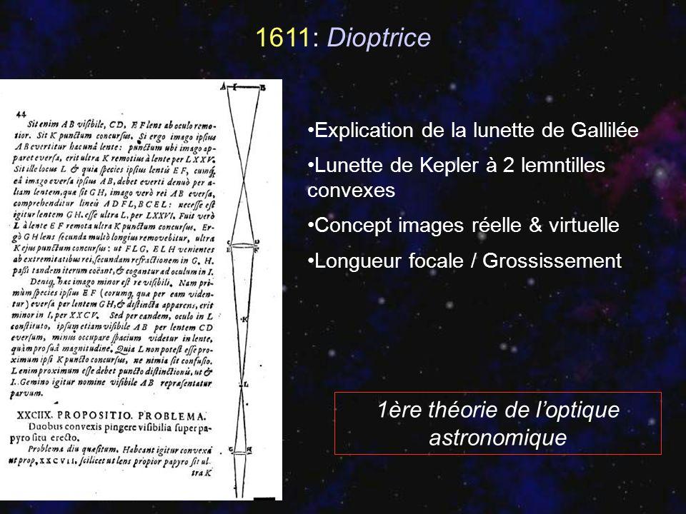 1611: Dioptrice Explication de la lunette de Gallilée Lunette de Kepler à 2 lemntilles convexes Concept images réelle & virtuelle Longueur focale / Gr