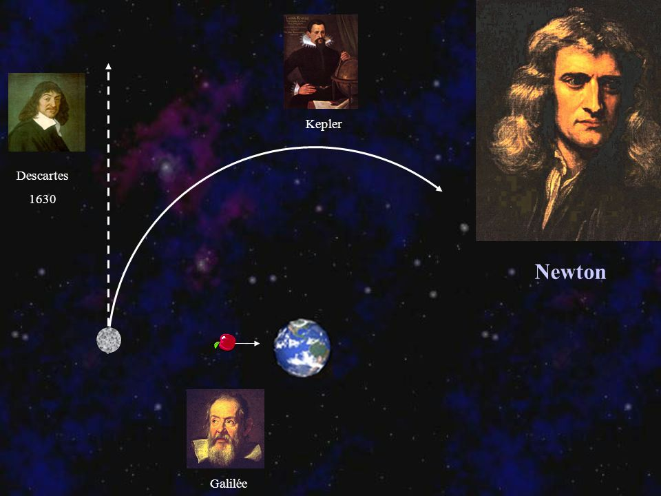 Newton Descartes 1630 Galilée Kepler
