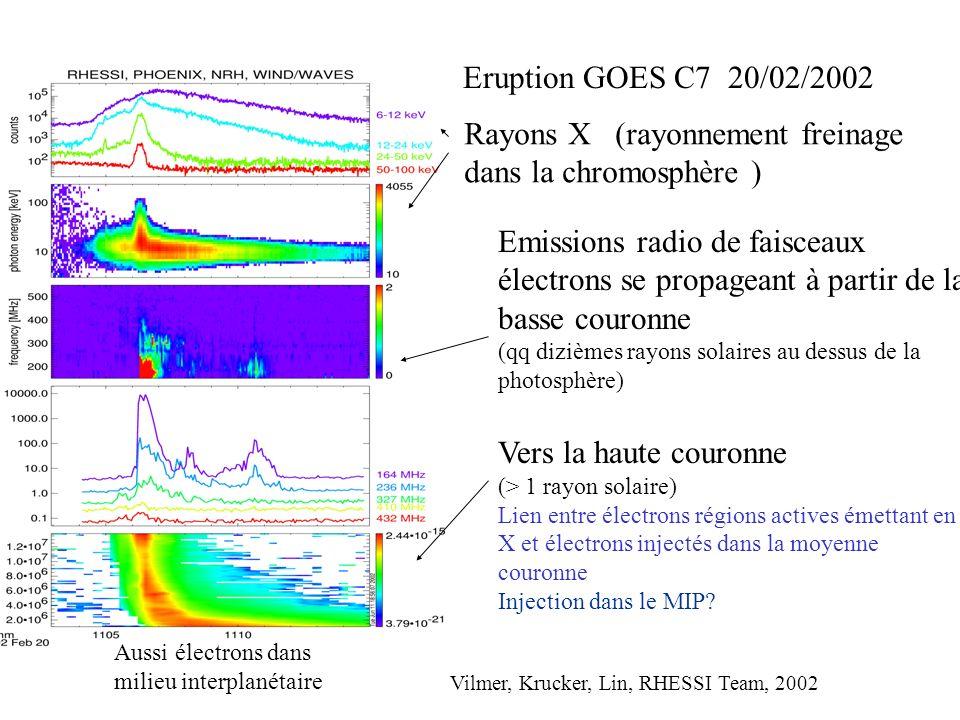 Eruption GOES C7 20/02/2002 Aussi électrons dans milieu interplanétaire Vilmer, Krucker, Lin, RHESSI Team, 2002 Rayons X (rayonnement freinage dans la chromosphère ) Emissions radio de faisceaux électrons se propageant à partir de la basse couronne (qq dizièmes rayons solaires au dessus de la photosphère) Vers la haute couronne (> 1 rayon solaire) Lien entre électrons régions actives émettant en X et électrons injectés dans la moyenne couronne Injection dans le MIP
