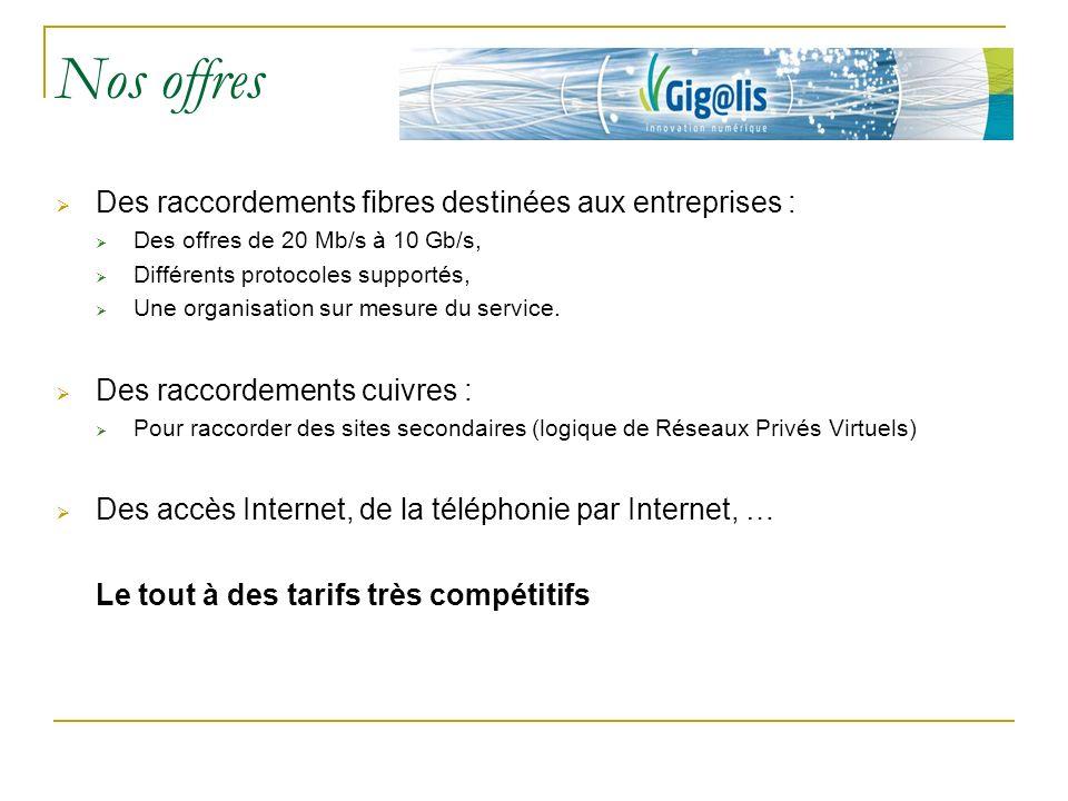 Nos offres Des raccordements fibres destinées aux entreprises : Des offres de 20 Mb/s à 10 Gb/s, Différents protocoles supportés, Une organisation sur