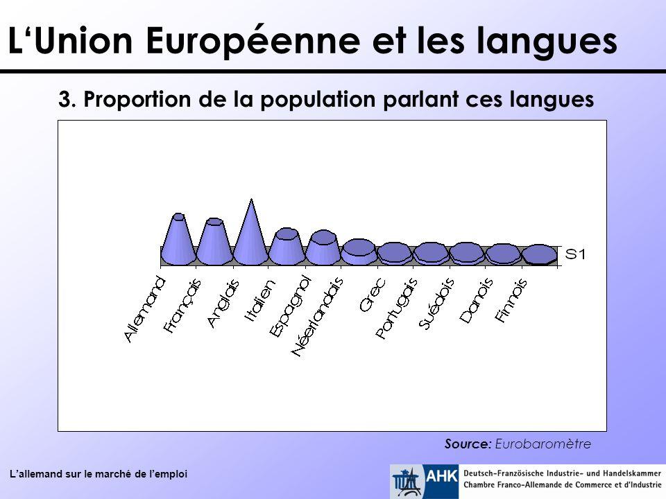 Lallemand sur le marché de lemploi LUnion Européenne et les langues Source: Eurobaromètre 3. Proportion de la population parlant ces langues