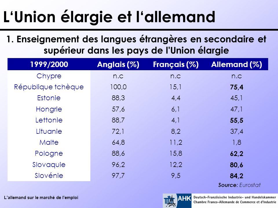 Lallemand sur le marché de lemploi LUnion élargie et lallemand 1999/2000Anglais (%)Français (%)Allemand (%) Chypren.c République tchèque100,015,1 75,4