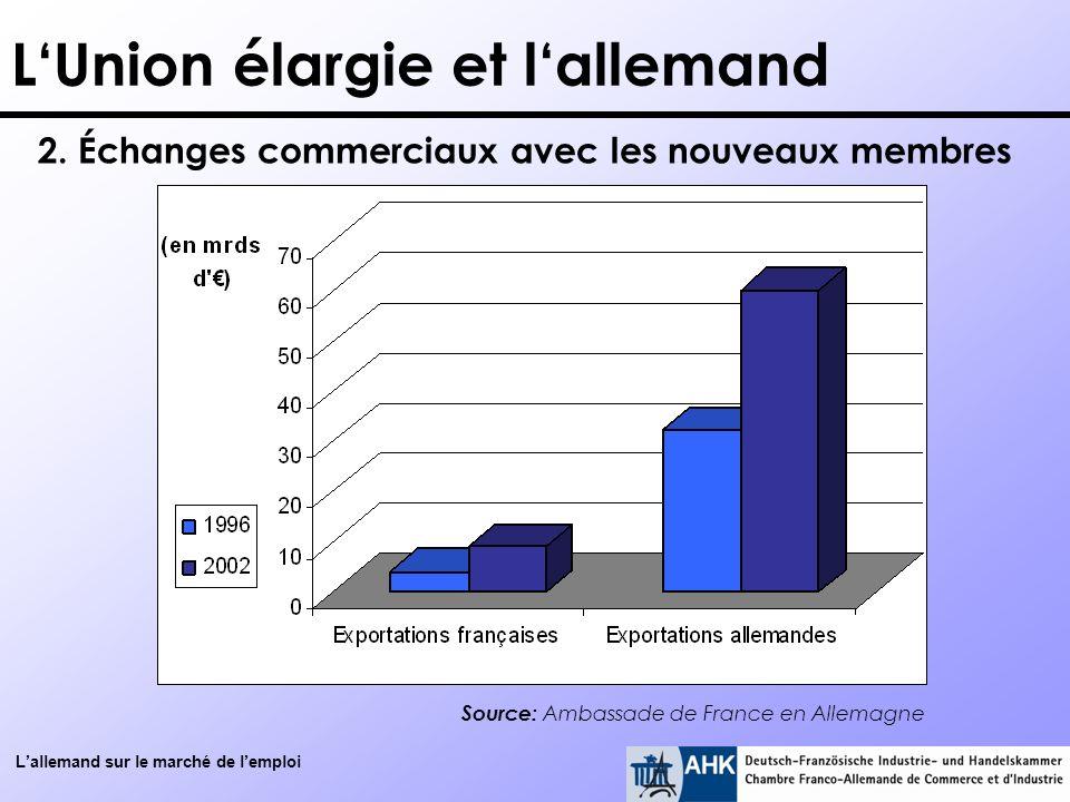 Lallemand sur le marché de lemploi LUnion élargie et lallemand 2. Échanges commerciaux avec les nouveaux membres Source: Ambassade de France en Allema