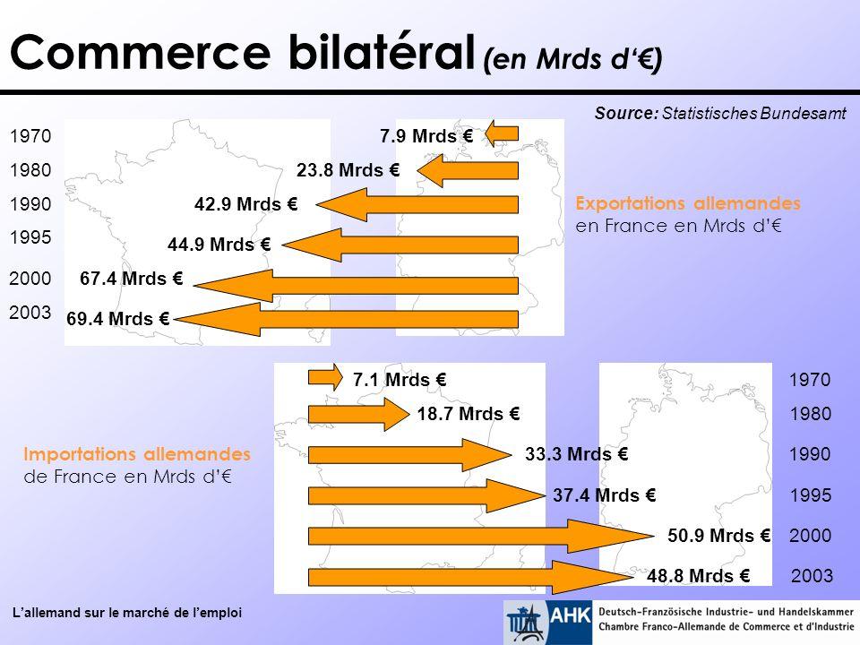 Lallemand sur le marché de lemploi 23.8 Mrds 42.9 Mrds 44.9 Mrds 67.4 Mrds 69.4 Mrds Exportations allemandes en France en Mrds d 1970 1980 1990 1995 2