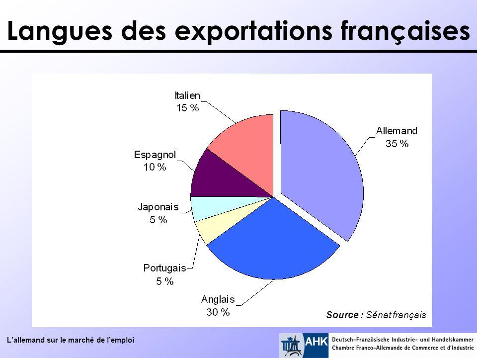 Lallemand sur le marché de lemploi Langues des exportations françaises Source : Sénat français