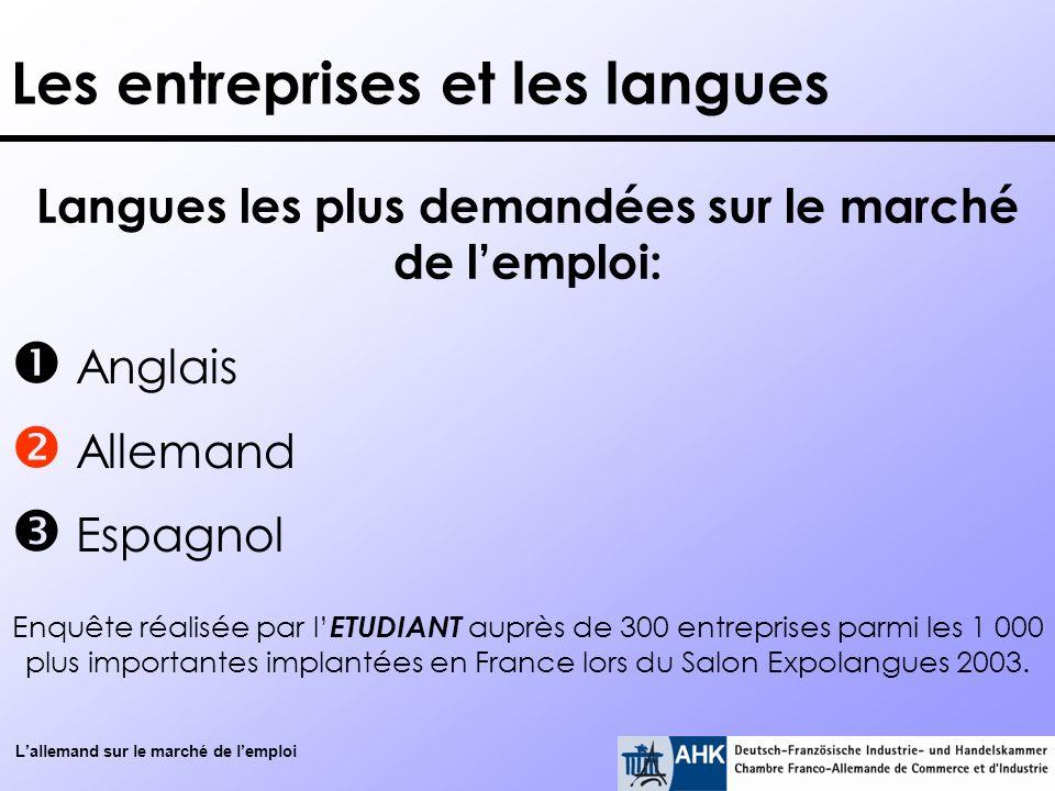 Lallemand sur le marché de lemploi Les entreprises et les langues Anglais Allemand Espagnol Langues les plus demandées sur le marché de lemploi: Enquê